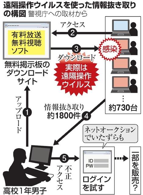 遠隔操作ウイルスを使った情報抜き取りの構図