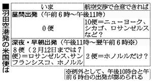 羽田発NY便、秋にも実現? 昼便新設巡り日米交渉へ
