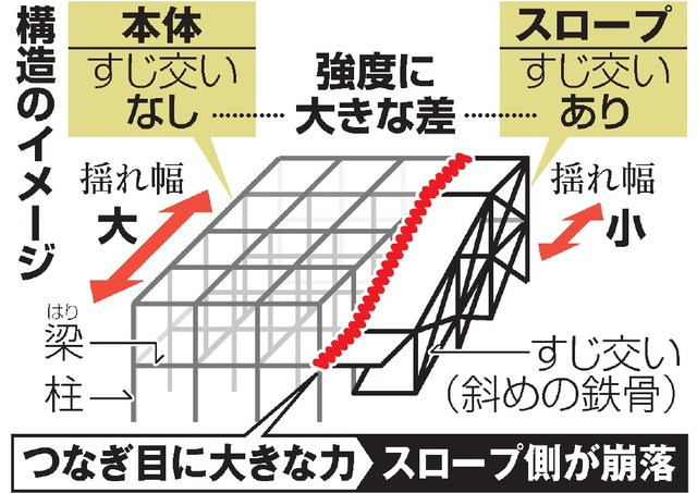 構造のイメージ