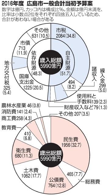 2016年度 広島市一般会計当初予算案