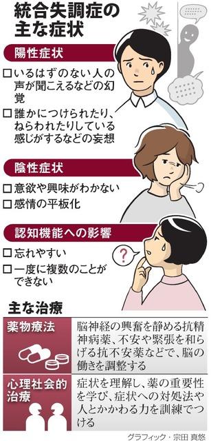 統合失調症の主な症状/主な治療<グラフィック・宗田真悠>