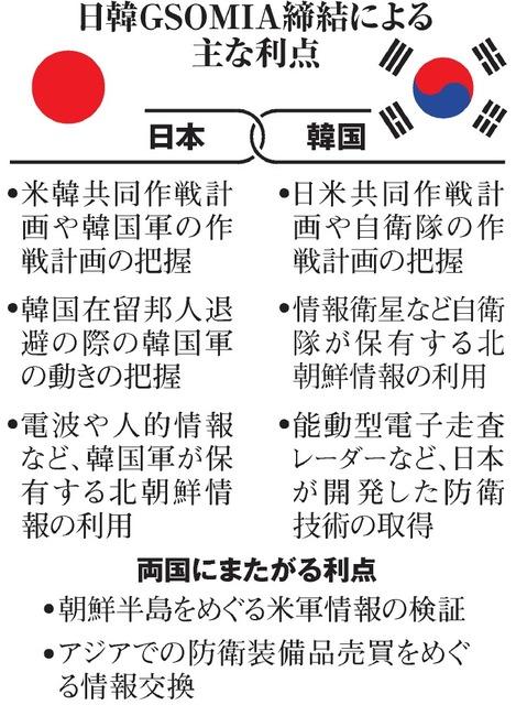 日韓GSOMIA締結による主な利点