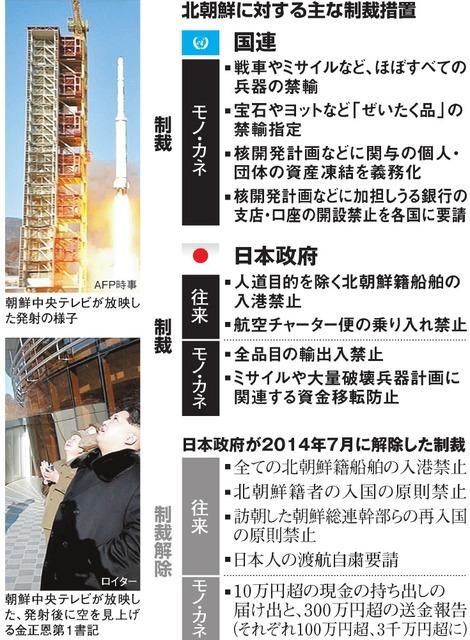 北朝鮮に対する主な制裁措置/日本政府が2014年7月に解除した制裁
