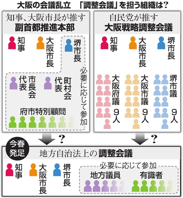 大阪の会議乱立 「調整会議」を担う組織は?