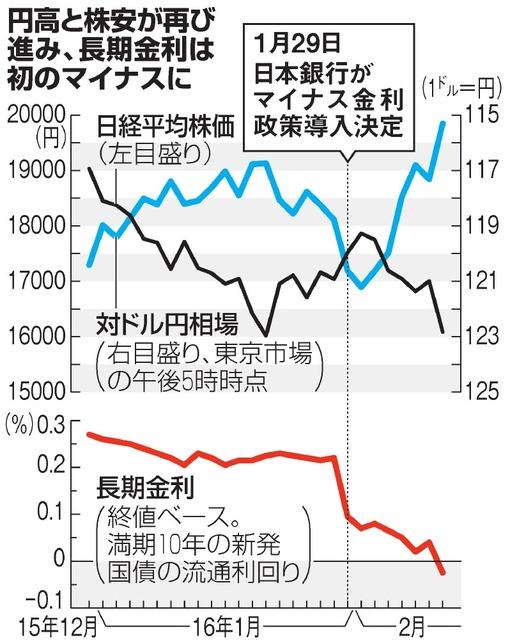 円高と株安が再び進み、長期金利は初のマイナスに
