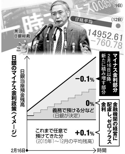 日銀のマイナス金利政策(イメージ)