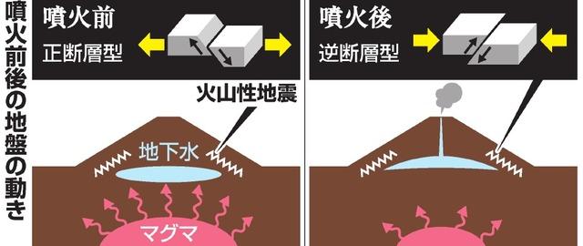 噴火前後の地盤の動き