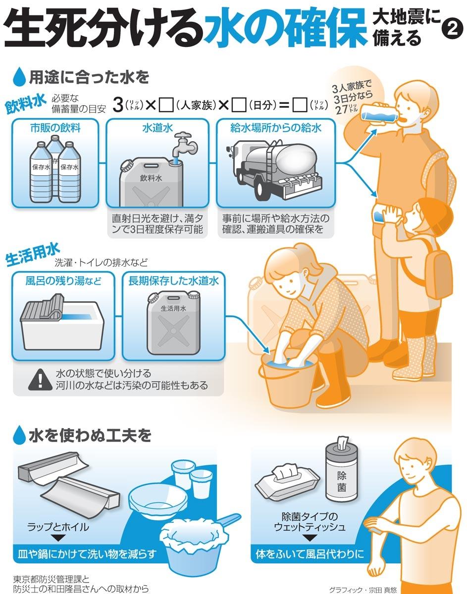 生死分ける水の確保<グラフィック・宗田真悠>