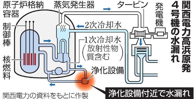 関西電力高浜原発4号機の水漏れ