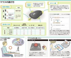 マウスの選び方/マウスを使う時の正しい姿勢/マウス以外も使いたい<グラフィック・なかのりか>