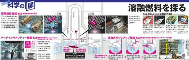 溶融燃料を探る<グラフィック・秋沢祐磨>