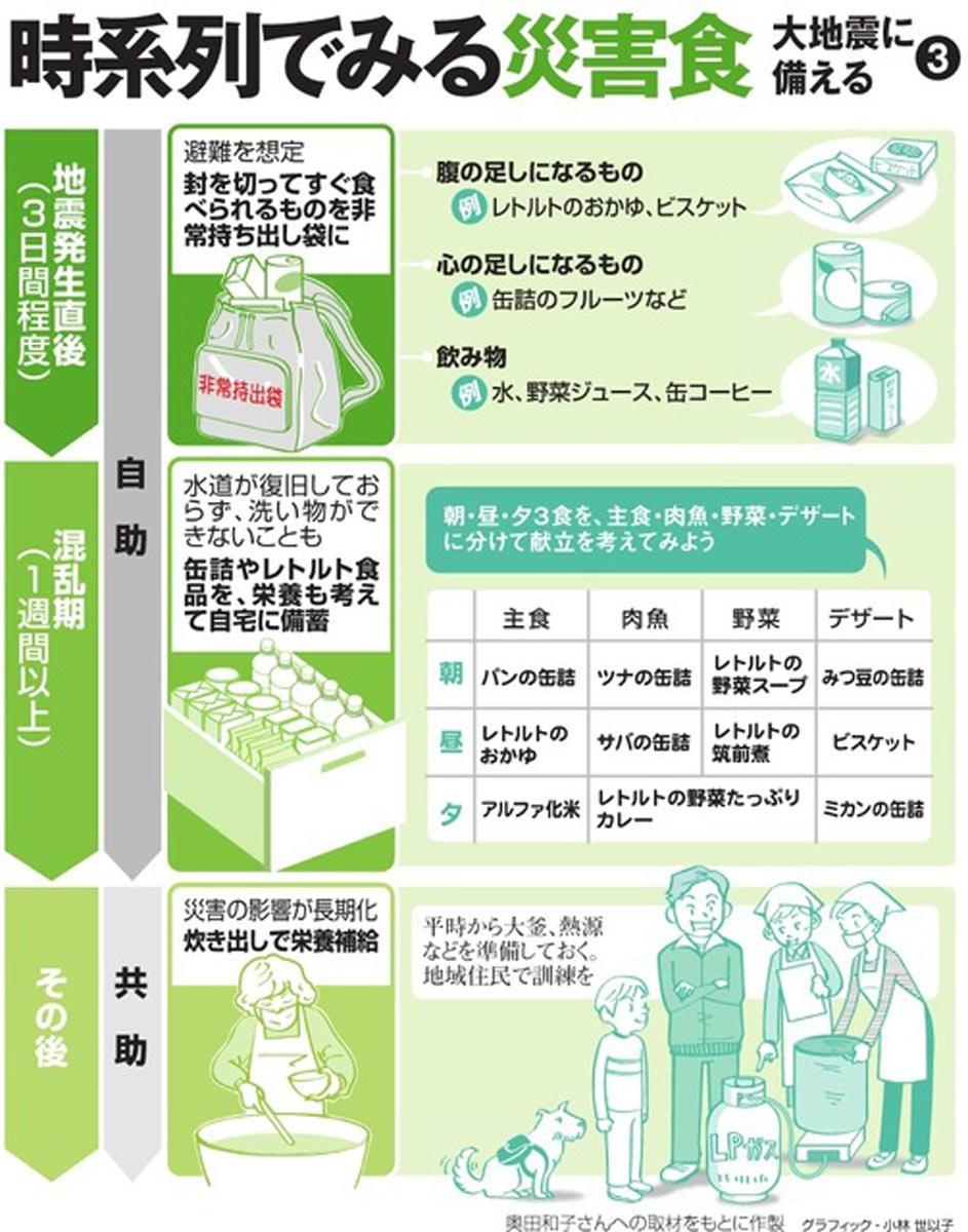 時系列でみる災害食<グラフィック・小林世以子>