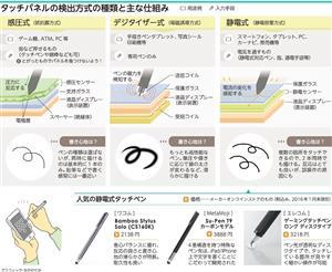 タッチパネルの検出方式の種類と主な仕組み/人気の静電式タッチペン<グラフィック・なかのりか>