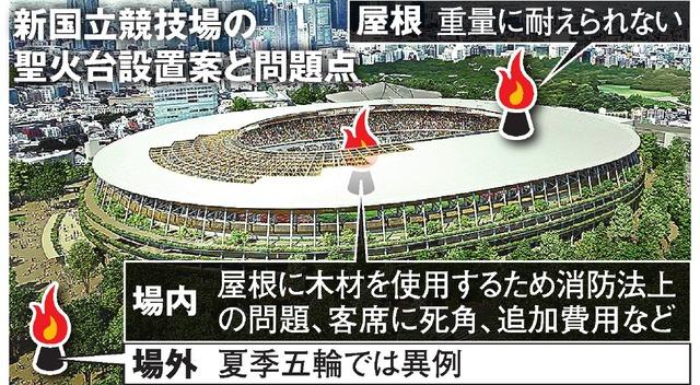 新国立競技場の聖火台設置案と問題点