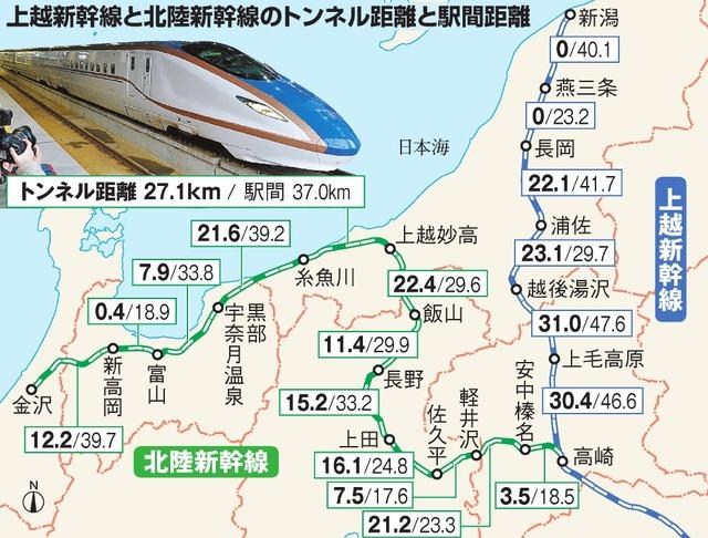 上越新幹線と北陸新幹線のトンネル距離と駅間距離