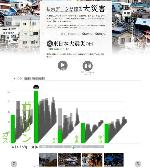 「検索データが語る大災害」をテーマにした朝日新聞デジタルの特集ページ