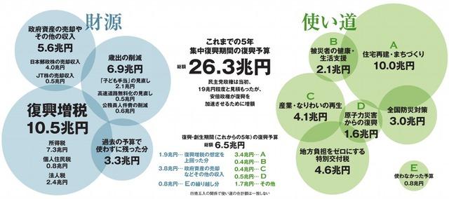 これまでの5年 集中復興期間の復興予算 総額26.3兆円/財源/使い道