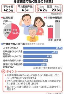介護施設で働く職員の「横顔」/ポイント<グラフィック・西森万希子>