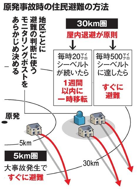 原発事故時の住民避難の方法