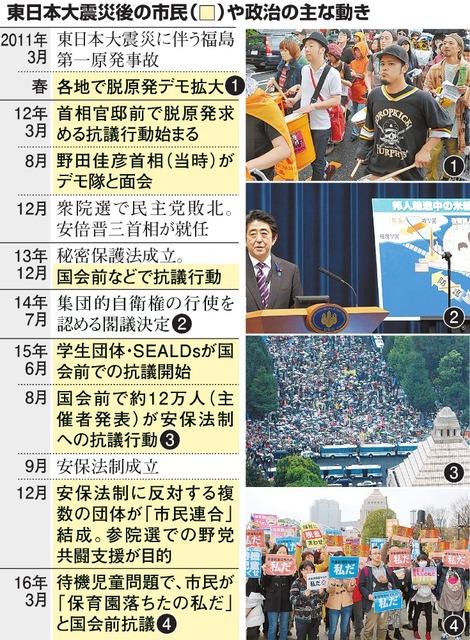 東日本大震災後の市民や政治の主な動き