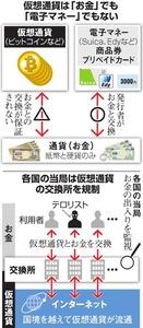 仮想通貨は「お金」でも「電子マネー」でもない/各国の当局は仮想通貨の交換所を規制