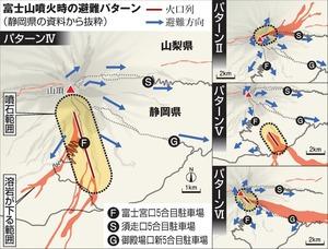 富士山噴火時の避難パターン