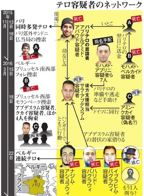 テロ容疑者のネットワーク