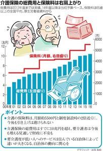 介護保険の総費用と保険料は右肩上がり<グラフィック・岩見梨絵>