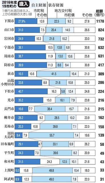 2016年度19市町の歳入