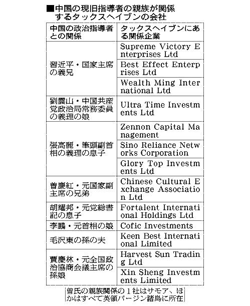 中国の現旧指導者の親族が関係するタックスヘイブンの会社