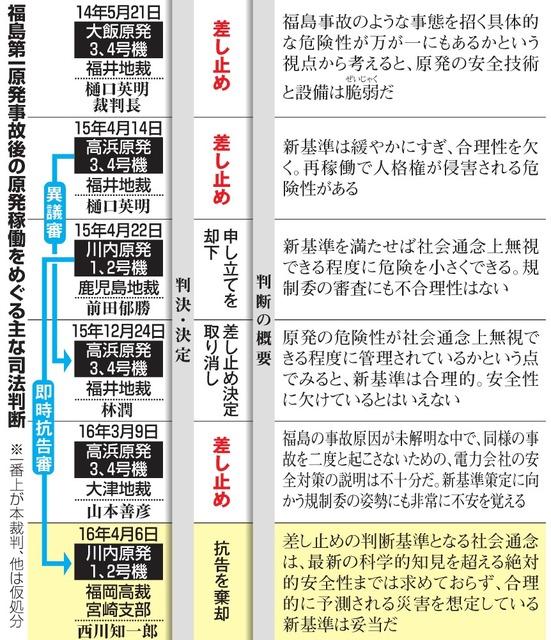 福島第一原発事故後の原発稼働をめぐる主な司法判断