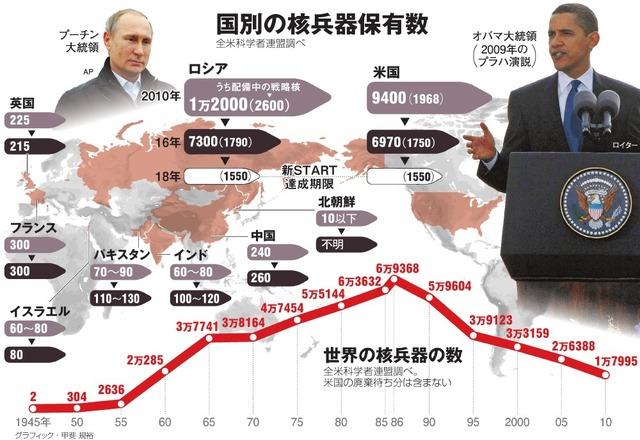 国別の核兵器保有数/世界の核兵器の数<グラフィック・甲斐規裕>