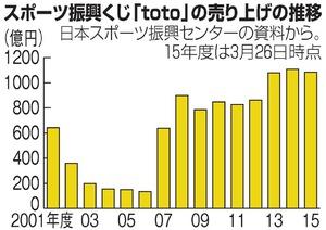 スポーツ振興くじ「toto」の売り上げ推移