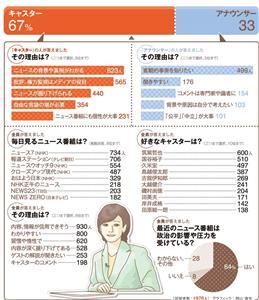 キャスターVS.アナウンサー<グラフィック:岡山進矢>