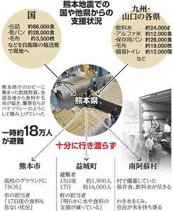 熊本地震での国や他県からの支援状況