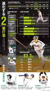 (be report)「2番打者」が野球を変える!?