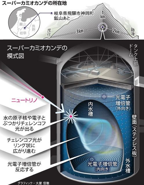 大強度陽子加速器施設「J―PARC」