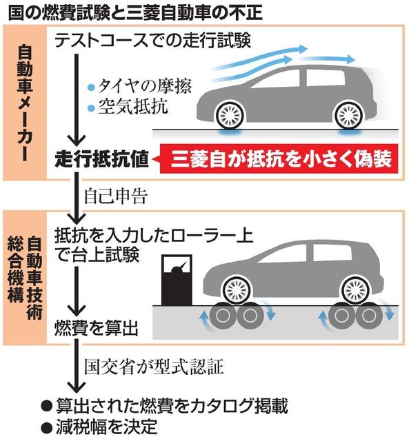 国の燃費試験と三菱自動車の不正