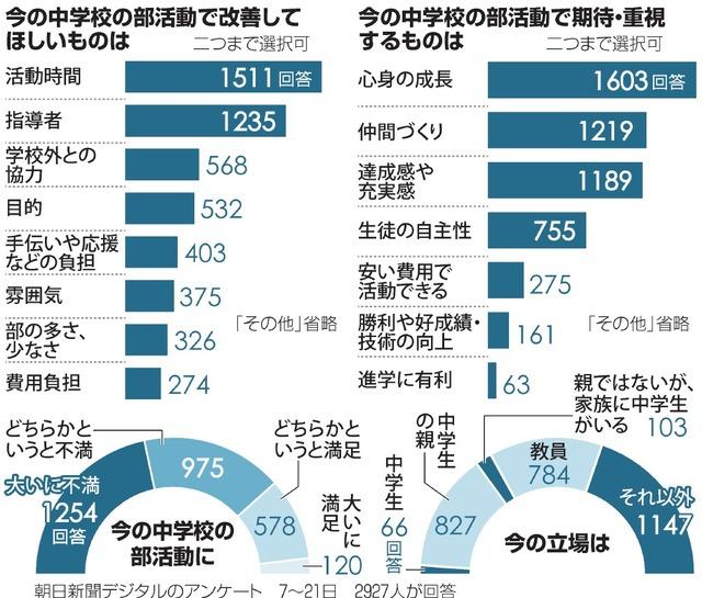 朝日新聞デジタルのアンケート結果