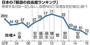 日本の「報道の自由度ランキング」