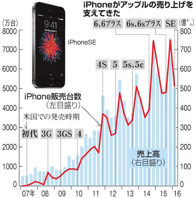 iPhoneがアップルの売り上げを支えてきた