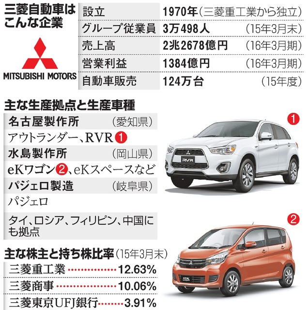 三菱自動車はこんな企業