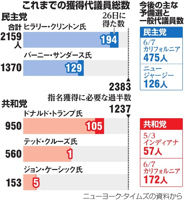 これまでの獲得代議員総数/今後の主な予備選と一般代議員数