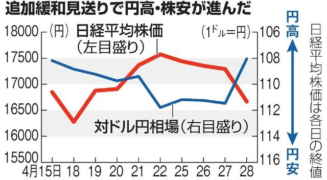 追加緩和見送りで円高・株安が進んだ