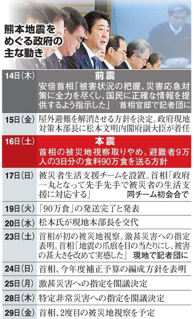 熊本地震をめぐる政府の主な動き