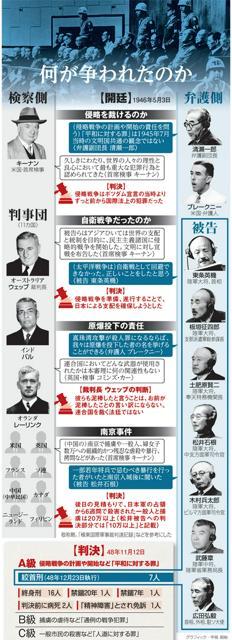 何が争われたのか 東京裁判の構図