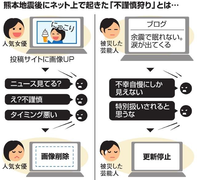 熊本地震後にネット上で起きた「不謹慎狩り」とは…