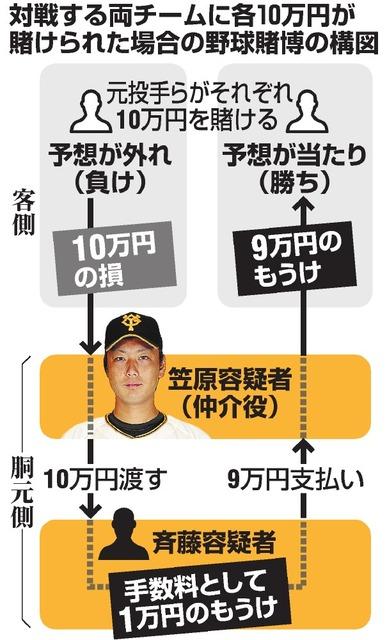 対戦する両チームに各10万円が賭けられた場合の野球賭博の構図