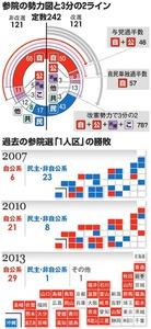 参院の勢力図と3分の2ライン/過去の参院選「1人区」の勝敗