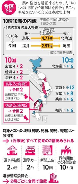 合区とは/10増10減の内訳/対象となった4県(鳥取、島根、徳島、高知)は…